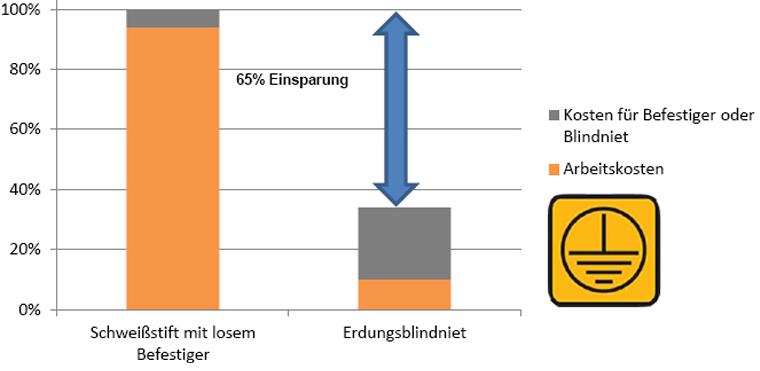 Erdungsblindniet - Kostenvergleich