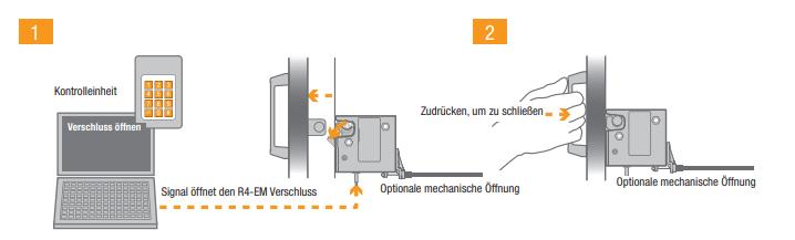 Elektromechanische Verschlüsse
