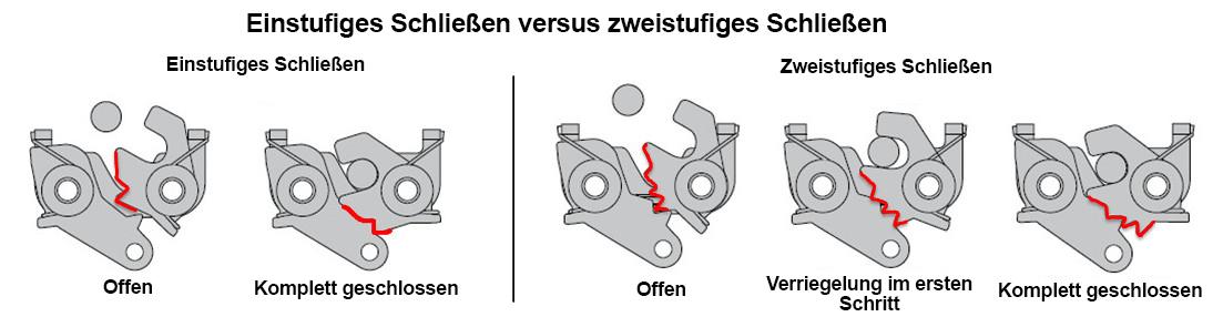 fernbedienbares-verschluss-system-extra-sicherheit