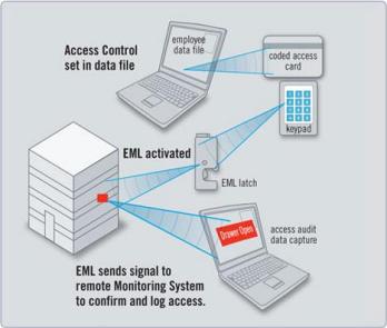 Kontrollsystem elektronische Verschlüsse