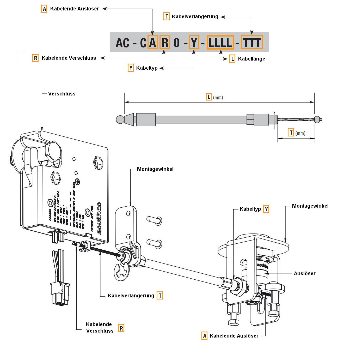 Bowdenzug Konfigurator