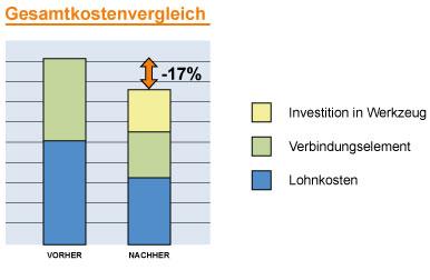 Grafischer Kostenvergleich Schraube-Mutter-Verbindung Schließringbolzen